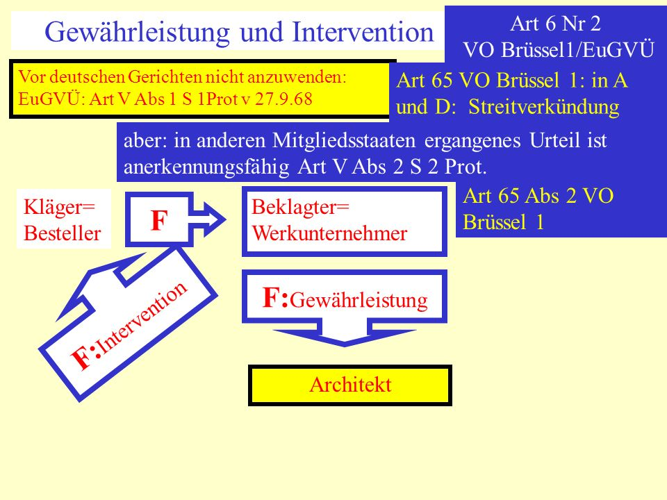 Gewährleistung und Intervention Art 6 Nr 2 VO Brüssel1/EuGVÜ Vor deutschen Gerichten nicht anzuwenden: EuGVÜ: Art V Abs 1 S 1Prot v 27.9.68 aber: in a