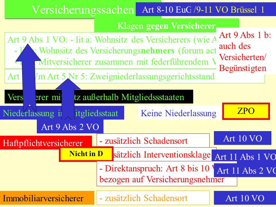 Versicherungssachen Art 8-10 EuGVÜ Klagen gegen Versicherer Art 9 Abs 1 VO: - lit a: Wohnsitz des Versicherers (wie Art 2) - lit b: Wohnsitz des Versi