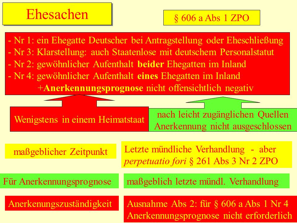 Ehesachen § 606 a Abs 1 ZPO - Nr 1: ein Ehegatte Deutscher bei Antragstellung oder Eheschließung - Nr 3: Klarstellung: auch Staatenlose mit deutschem