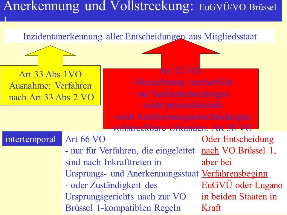 Anerkennung und Vollstreckung: EuGVÜ/VO Brüssel 1 Inzidentanerkennung aller Entscheidungen aus Mitgliedsstaat Art 33 Abs 1VO Ausnahme: Verfahren nach