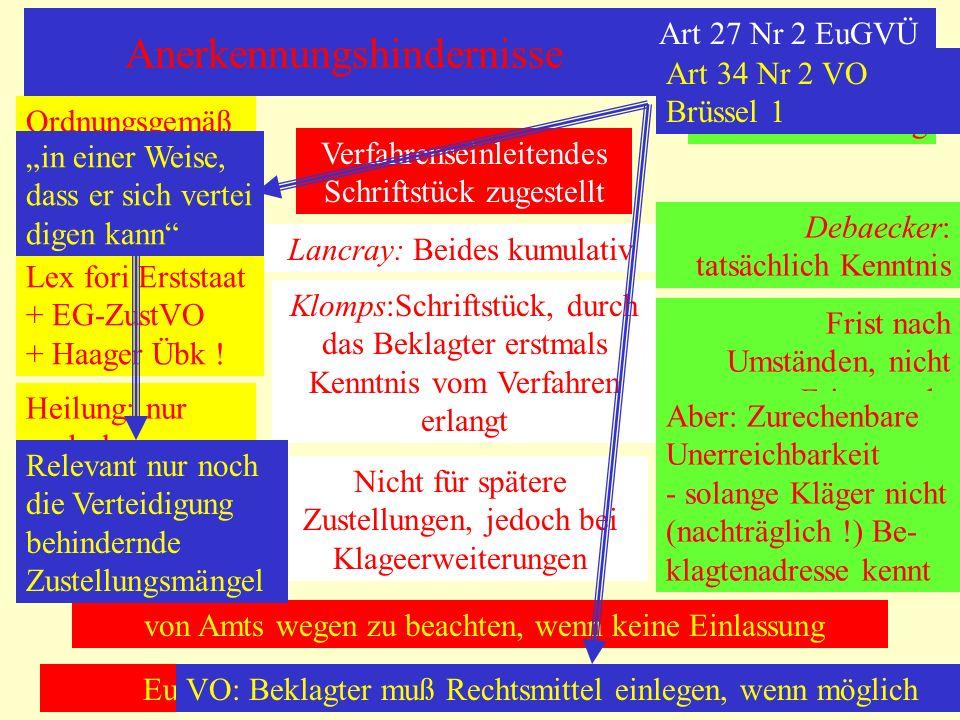 Anerkennungshindernisse Art 27 Nr 2 EuGVÜ Verfahrenseinleitendes Schriftstück zugestellt Ordnungsgemäßrechtzeitig Lancray: Beides kumulativ Klomps:Sch