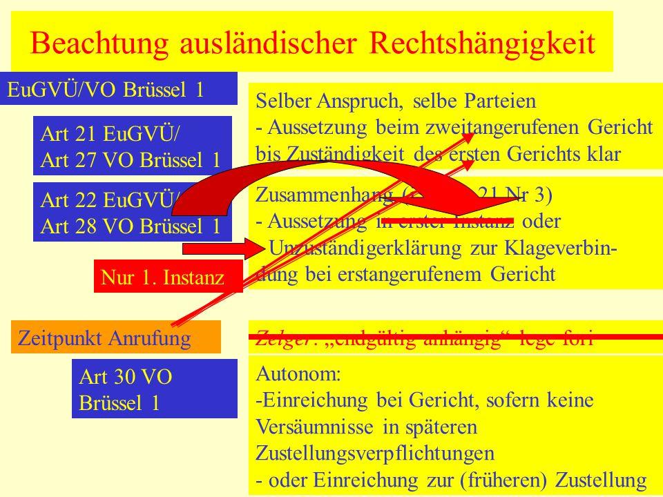 Beachtung ausländischer Rechtshängigkeit EuGVÜ/VO Brüssel 1 Art 21 EuGVÜ/ Art 27 VO Brüssel 1 Selber Anspruch, selbe Parteien - Aussetzung beim zweita