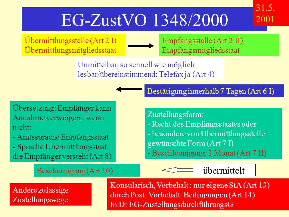 EG-ZustVO 1348/2000 Übermittlungsstelle (Art 2 I) Übermittlungsmitgliedsstaat Empfangsstelle (Art 2 II) Empfangsmitgliedsstaat Unmittelbar, so schnell