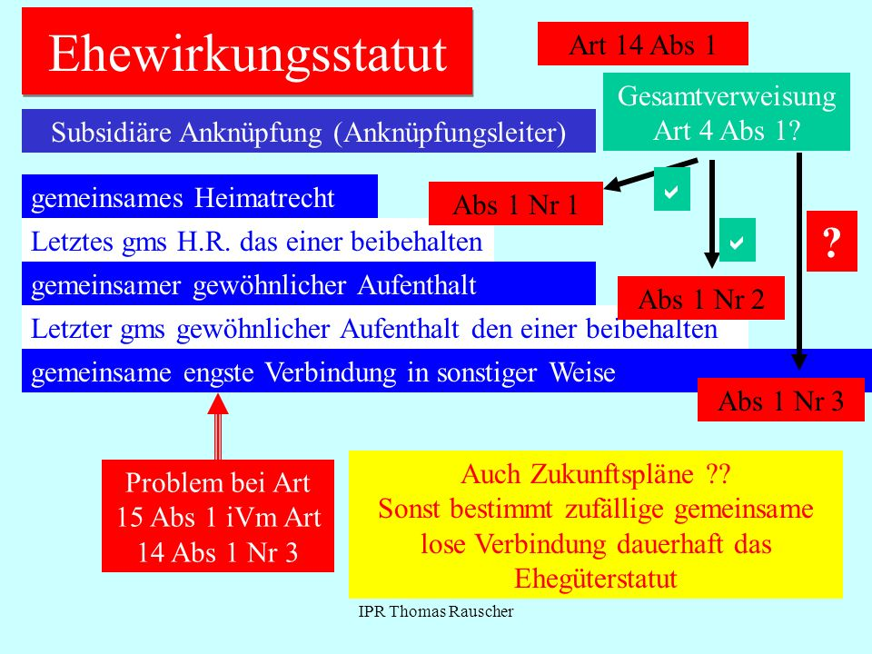 IPR Thomas Rauscher Ehewirkungsstatut Art 14 Abs 1 Subsidiäre Anknüpfung (Anknüpfungsleiter) gemeinsames Heimatrecht Letztes gms H.R.