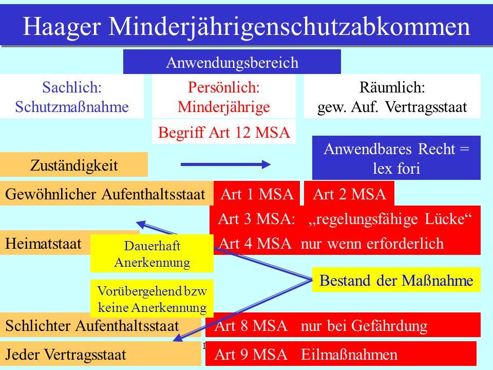 IPR Thomas Rauscher Haager Minderjährigenschutzabkommen Anwendungsbereich Sachlich: Schutzmaßnahme Persönlich: Minderjährige Begriff Art 12 MSA Räumlich: gew.