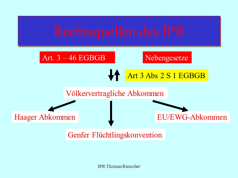 IPR Thomas Rauscher Rechtsquellen des IPR Art. 3 – 46 EGBGBNebengesetze Völkervertragliche Abkommen Haager AbkommenEU/EWG-Abkommen Genfer Flüchtlingsk