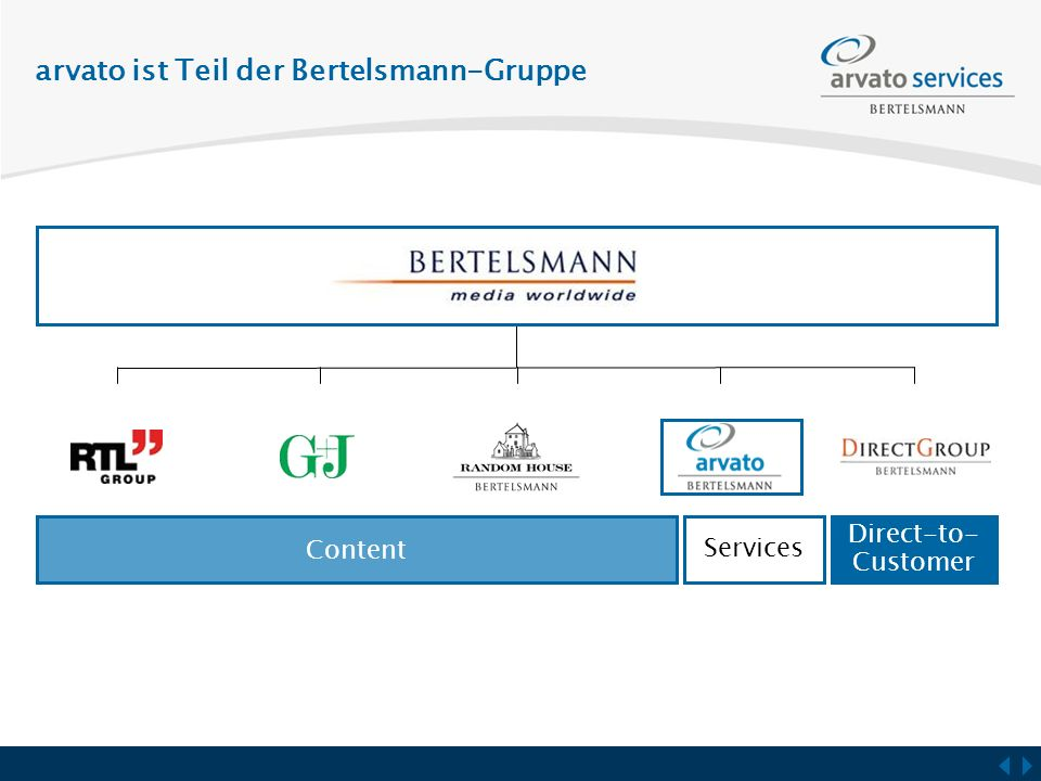 arvato ist Teil der Bertelsmann-Gruppe Content Services Direct-to- Customer