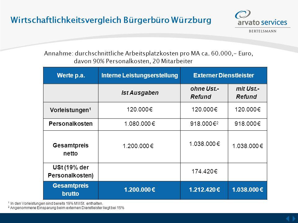 Wirtschaftlichkeitsvergleich Bürgerbüro Würzburg Werte p.a.Interne LeistungserstellungExterner Dienstleister Ist Ausgaben ohne Ust.- Refund mit Ust.-