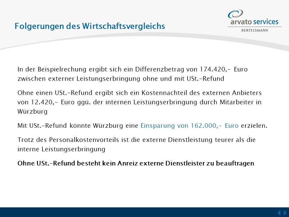 Folgerungen des Wirtschaftsvergleichs In der Beispielrechung ergibt sich ein Differenzbetrag von 174.420,- Euro zwischen externer Leistungserbringung