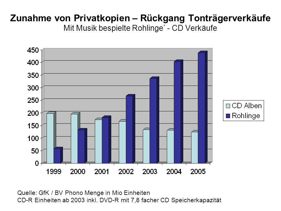 Zunahme von Privatkopien – Rückgang Tonträgerverkäufe Mit Musik bespielte Rohlinge * - CD Verkäufe Quelle: GfK / BV Phono Menge in Mio Einheiten CD-R Einheiten ab 2003 inkl.