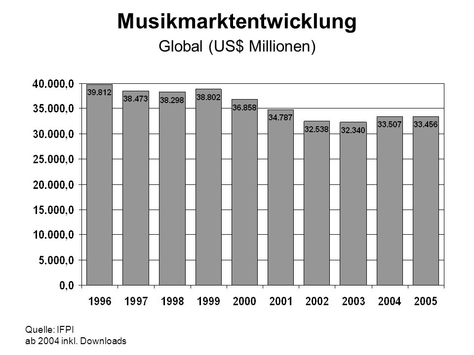 Musikmarktentwicklung Global (US$ Millionen) Quelle: IFPI ab 2004 inkl. Downloads