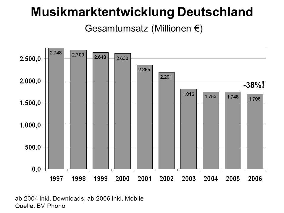 Musikmarktentwicklung Deutschland Gesamtumsatz (Millionen ) ab 2004 inkl.