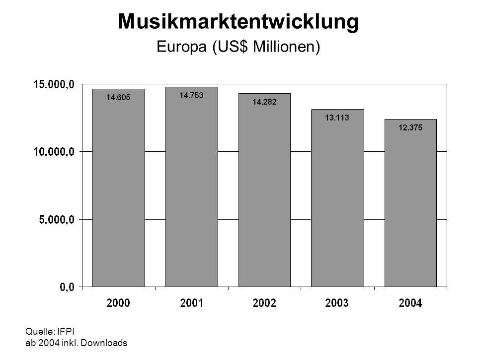 Musikmarktentwicklung Europa (US$ Millionen) Quelle: IFPI ab 2004 inkl. Downloads