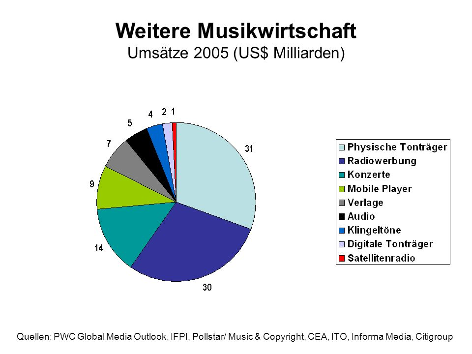 Weitere Musikwirtschaft Umsätze 2005 (US$ Milliarden) Quellen: PWC Global Media Outlook, IFPI, Pollstar/ Music & Copyright, CEA, ITO, Informa Media, Citigroup