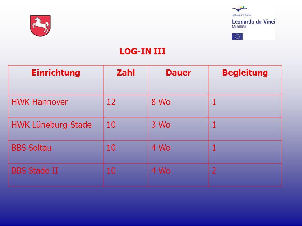 LOG-IN III EinrichtungZahlDauerBegleitung HWK Hannover128 Wo1 HWK Lüneburg-Stade103 Wo1 BBS Soltau104 Wo1 BBS Stade II104 Wo2