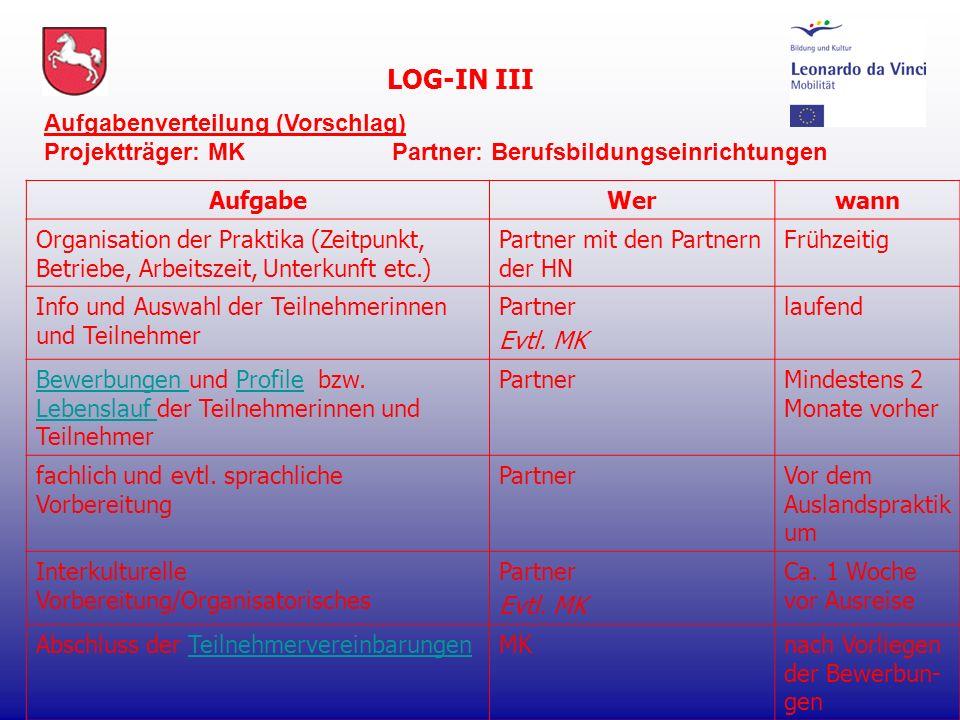 LOG-IN III AufgabeWerwann Organisation der Praktika (Zeitpunkt, Betriebe, Arbeitszeit, Unterkunft etc.) Partner mit den Partnern der HN Frühzeitig Info und Auswahl der Teilnehmerinnen und Teilnehmer Partner Evtl.