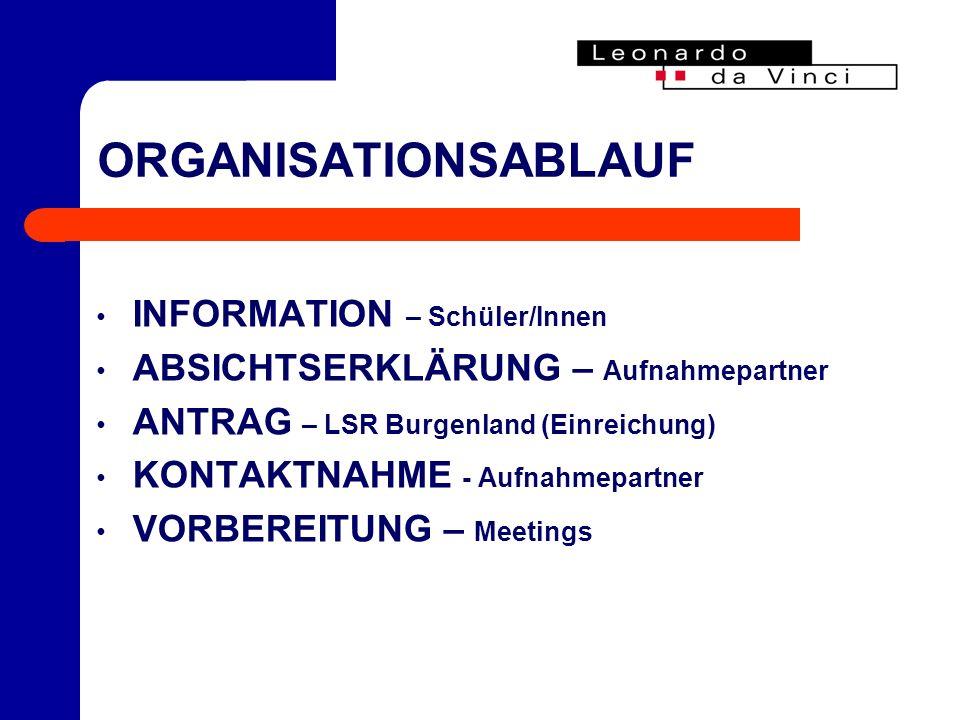 ORGANISATIONSABLAUF INFORMATION – Schüler/Innen ABSICHTSERKLÄRUNG – Aufnahmepartner ANTRAG – LSR Burgenland (Einreichung) KONTAKTNAHME - Aufnahmepartner VORBEREITUNG – Meetings