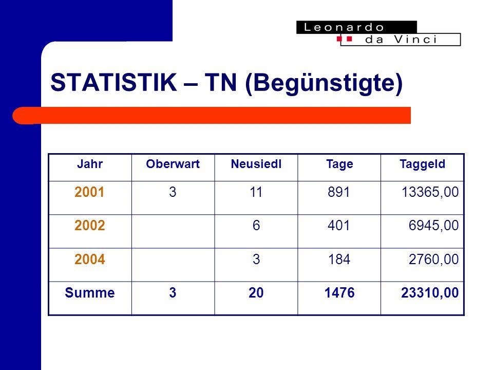 STATISTIK – TN (Begünstigte) JahrOberwartNeusiedlTageTaggeld 200131189113365,00 200264016945,00 200431842760,00 Summe320147623310,00