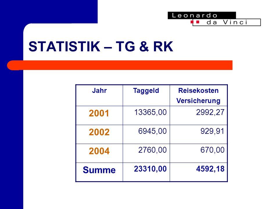 STATISTIK – TG & RK JahrTaggeldReisekosten Versicherung 2001 13365,002992,27 2002 6945,00929,91 2004 2760,00670,00 Summe 23310,004592,18