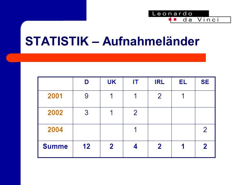 STATISTIK – Aufnahmeländer DUKITIRLELSE 200191121 2002312 200412 Summe1224212