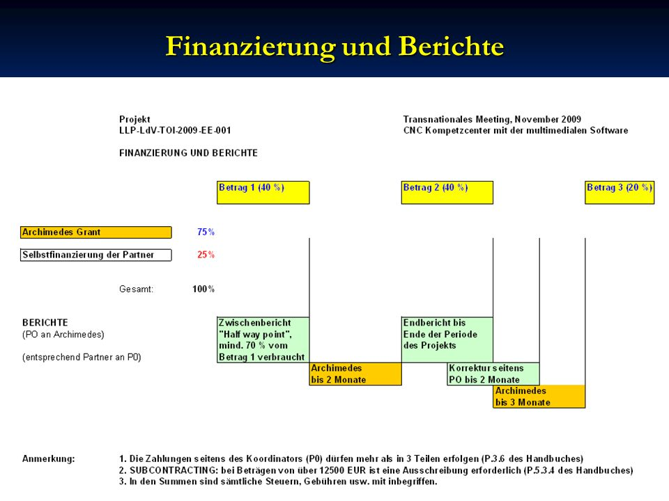 Finanzierung und Berichte