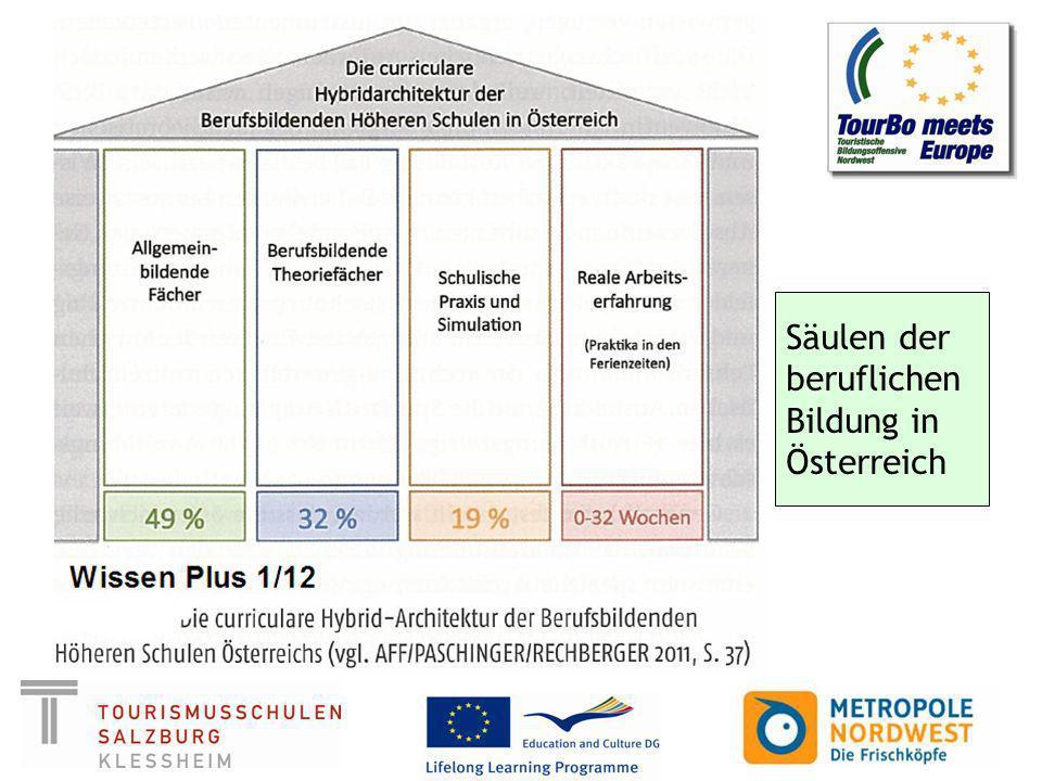 Säulen der beruflichen Bildung in Österreich
