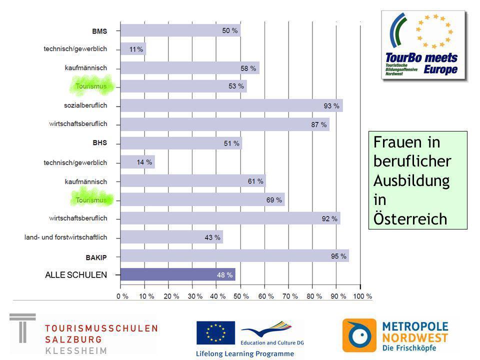 Frauen in beruflicher Ausbildung in Österreich