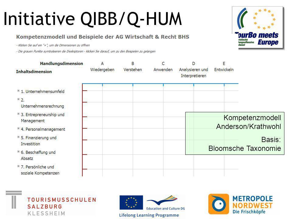 Initiative QIBB/Q-HUM Kompetenzmodell Anderson/Krathwohl Basis: Bloomsche Taxonomie
