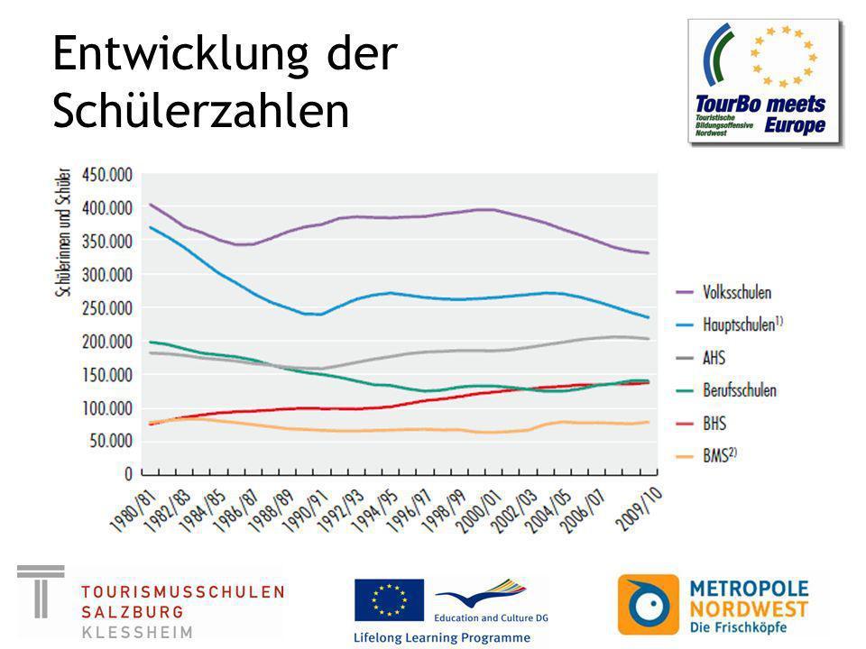 berufliche Bildungssysteme und Jugendbeschäftigung Österreich (aus vorliegenden Quellen für Vergleichbarkeit geschätzt): 35% Vollzeitausbildung (AHS BHS 45% Lehre 15% Berufstätig (zumeist abgeschlossene dreijährige Lehre) oder GWD 5% ohne Beschäftigung