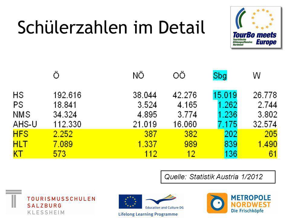 Schülerzahlen im Detail Quelle: Statistik Austria 1/2012