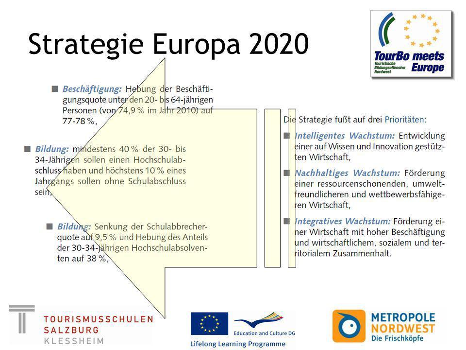 Entwicklung der Bildungsniveaus in Salzburg