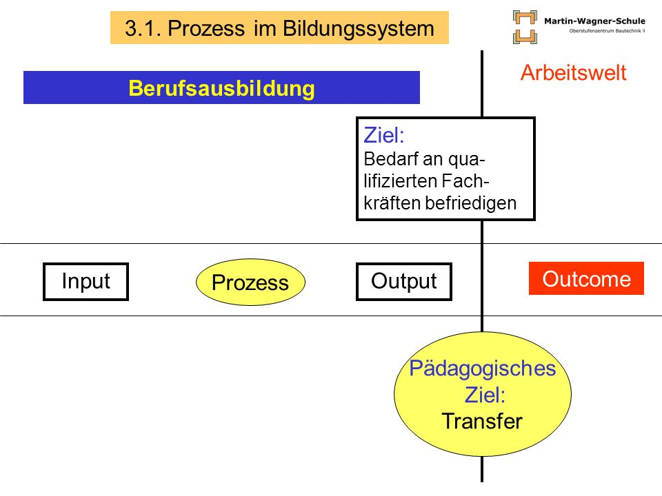 Input Prozess Output Outcome Ziel: Bedarf an qua- lifizierten Fach- kräften befriedigen Pädagogisches Ziel: Transfer 3.1. Prozess im Bildungssystem Ar