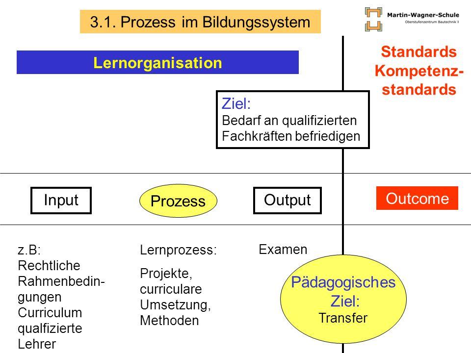 Input Prozess Output Outcome Ziel: Bedarf an qualifizierten Fachkräften befriedigen Pädagogisches Ziel: Transfer 3.1. Prozess im Bildungssystem Standa