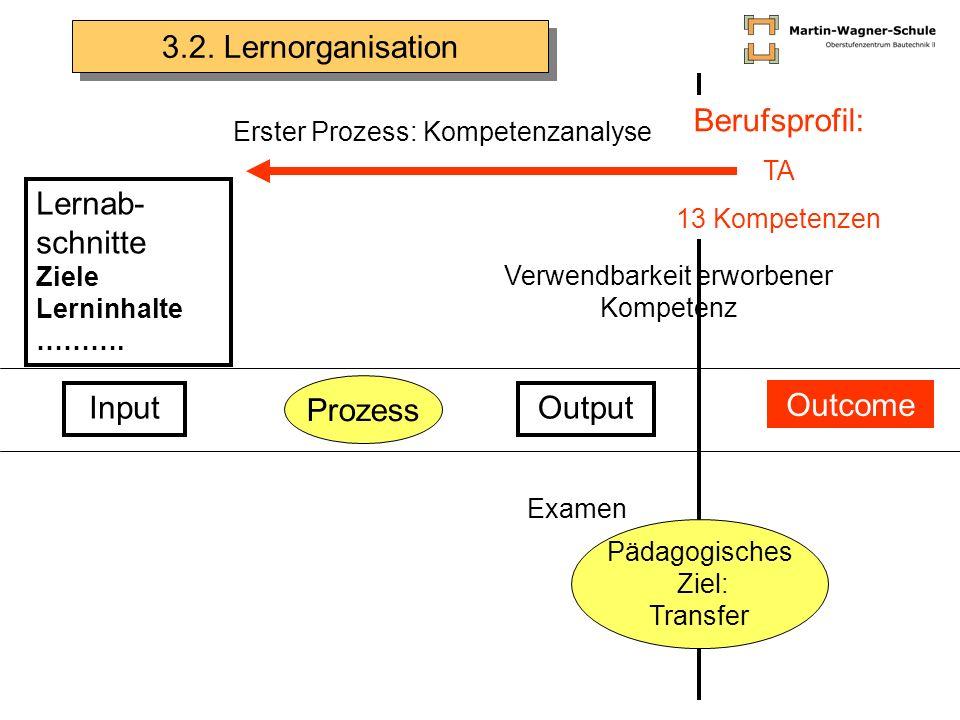 Input Prozess Output Outcome Berufsprofil: TA 13 Kompetenzen Lernab- schnitte Ziele Lerninhalte ………. Erster Prozess: Kompetenzanalyse Examen Pädagogis