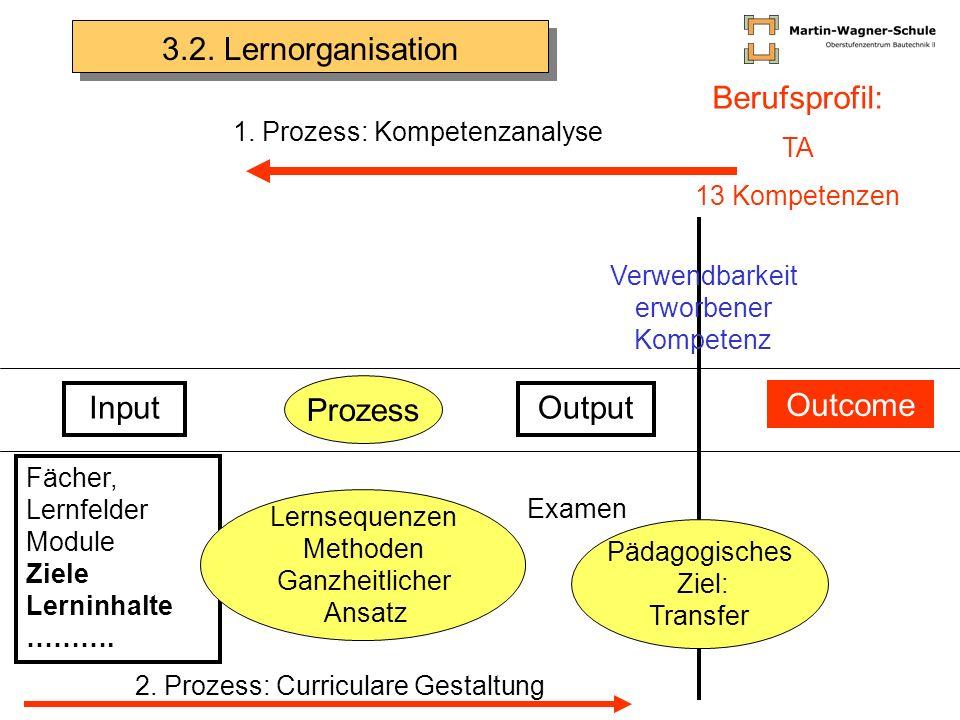 Input Prozess Output Outcome Berufsprofil: TA 13 Kompetenzen Fächer, Lernfelder Module Ziele Lerninhalte ………. 1. Prozess: Kompetenzanalyse Examen Päda