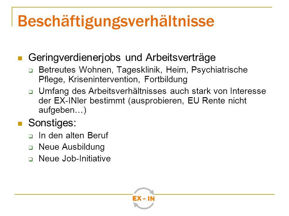 Praxisbeispiele Krisenpension / Hometreatment Pinel Klinik Potsdam Initiative zur sozialen Rehabilitation Wohnheim der Inneren Mission