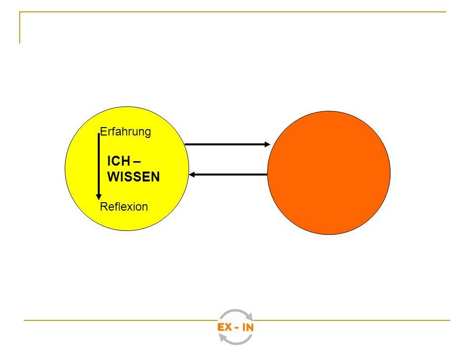 ICH – WISSEN ICH – WISSEN Gemein- sam Erfahre- nes Gemeinsam Verstandenes