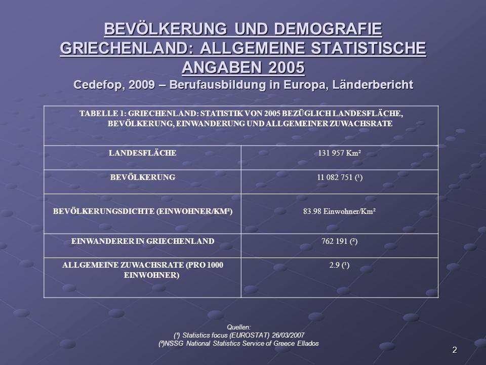 2 BEVÖLKERUNG UND DEMOGRAFIE GRIECHENLAND: ALLGEMEINE STATISTISCHE ANGABEN 2005 Cedefop, 2009 – Berufausbildung in Europa, Länderbericht TABELLE 1: GR