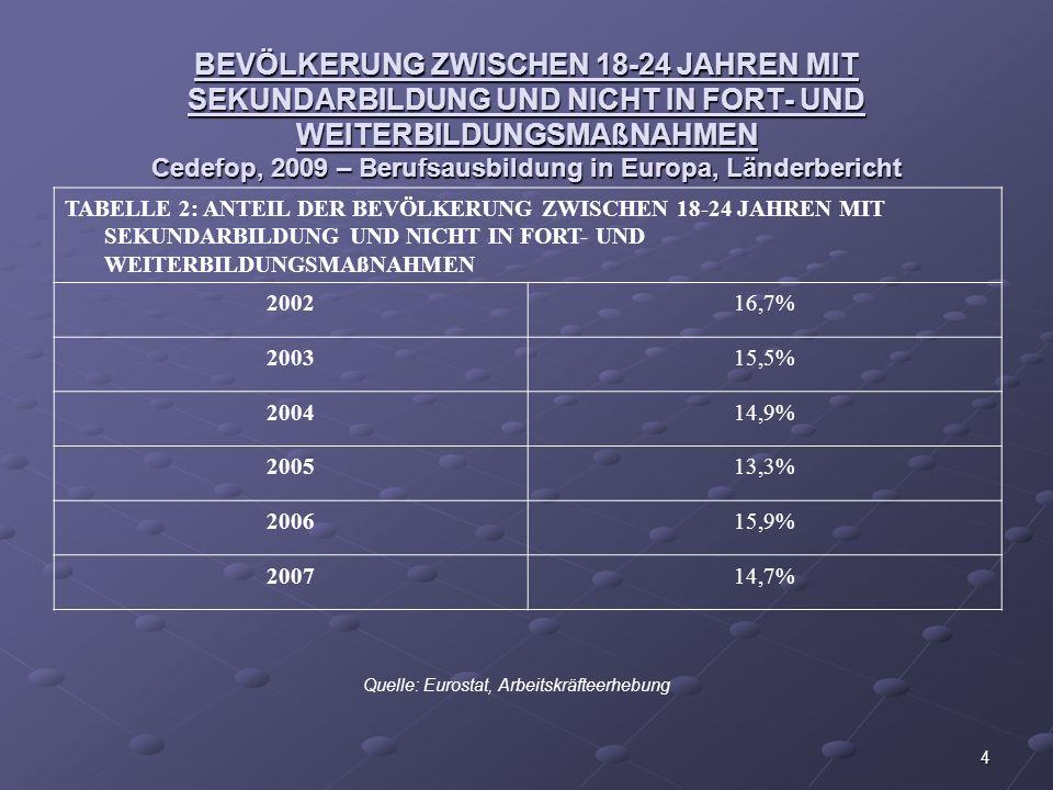 4 BEVÖLKERUNG ZWISCHEN 18-24 JAHREN MIT SEKUNDARBILDUNG UND NICHT IN FORT- UND WEITERBILDUNGSMAßNAHMEN Cedefop, 2009 – Berufsausbildung in Europa, Län