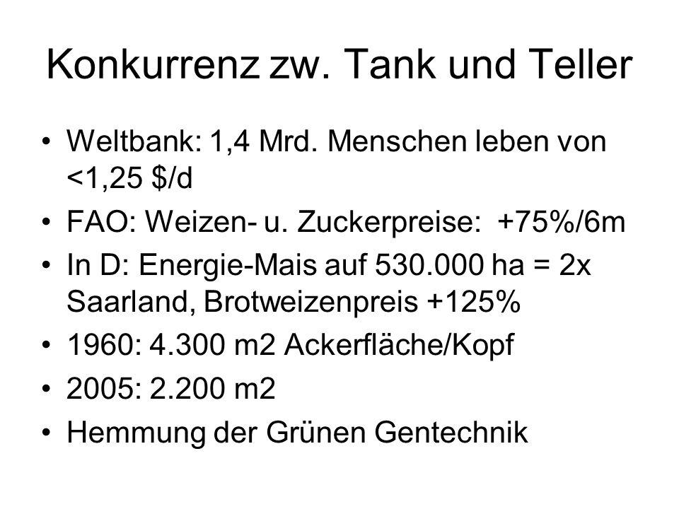Konkurrenz zw. Tank und Teller Weltbank: 1,4 Mrd. Menschen leben von <1,25 $/d FAO: Weizen- u. Zuckerpreise: +75%/6m In D: Energie-Mais auf 530.000 ha