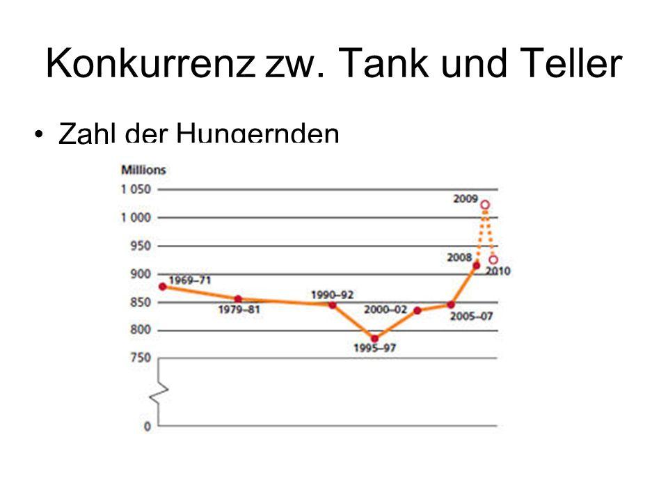 Konkurrenz zw. Tank und Teller Zahl der Hungernden