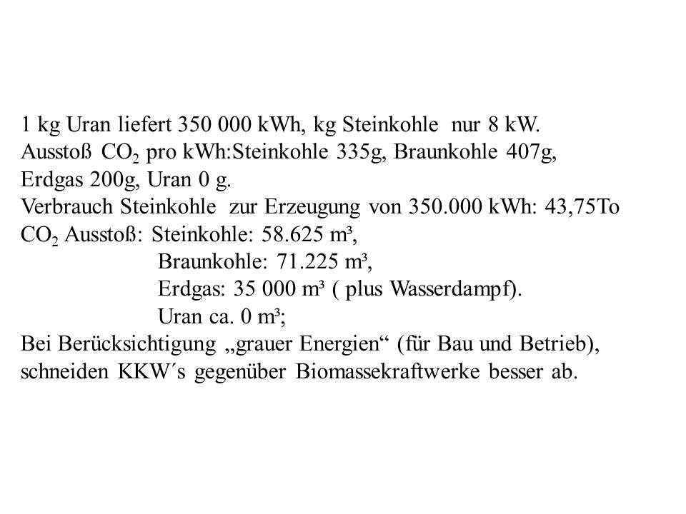 1 kg Uran liefert 350 000 kWh, kg Steinkohle nur 8 kW. Ausstoß CO 2 pro kWh:Steinkohle 335g, Braunkohle 407g, Erdgas 200g, Uran 0 g. Verbrauch Steinko