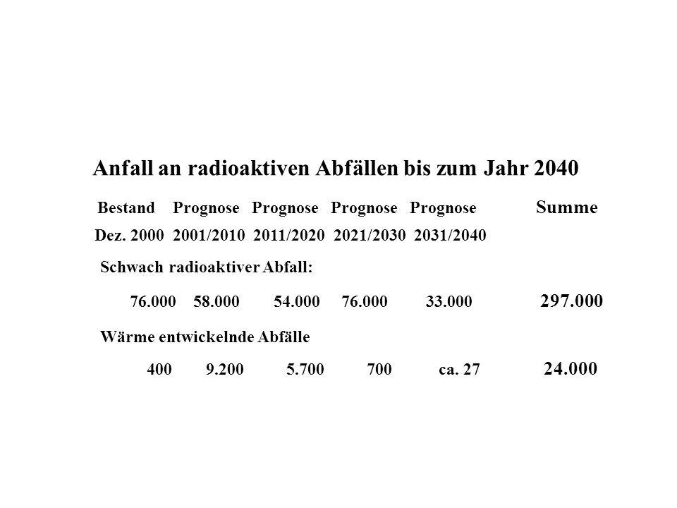 Anfall an radioaktiven Abfällen bis zum Jahr 2040 Bestand Prognose Prognose Prognose Prognose Summe Dez. 2000 2001/2010 2011/2020 2021/2030 2031/2040