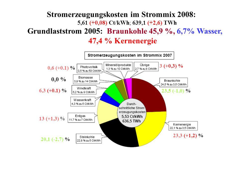 Stromerzeugungskosten im Strommix 2008: 5,61 (+0,08) Ct/kWh; 639,1 (+2,6) TWh Grundlaststrom 2005: Braunkohle 45,9 %, 6,7% Wasser, 47,4 % Kernenergie