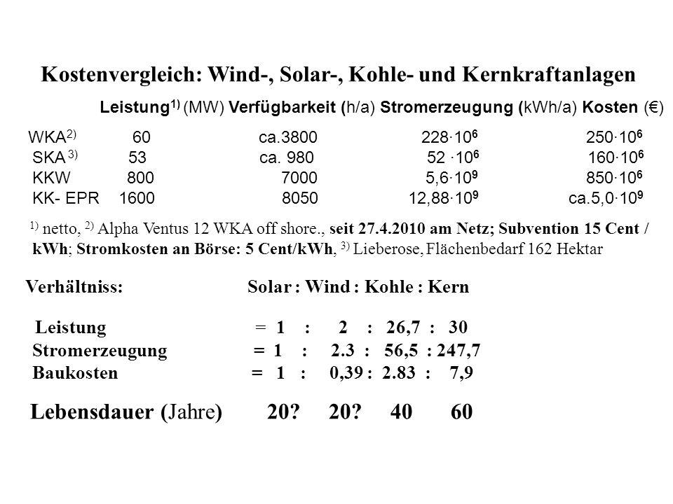 Kostenvergleich: Wind-, Solar-, Kohle- und Kernkraftanlagen Leistung 1) (MW) Verfügbarkeit (h/a) Stromerzeugung (kWh/a) Kosten () WKA 2) 60 ca.3800 22