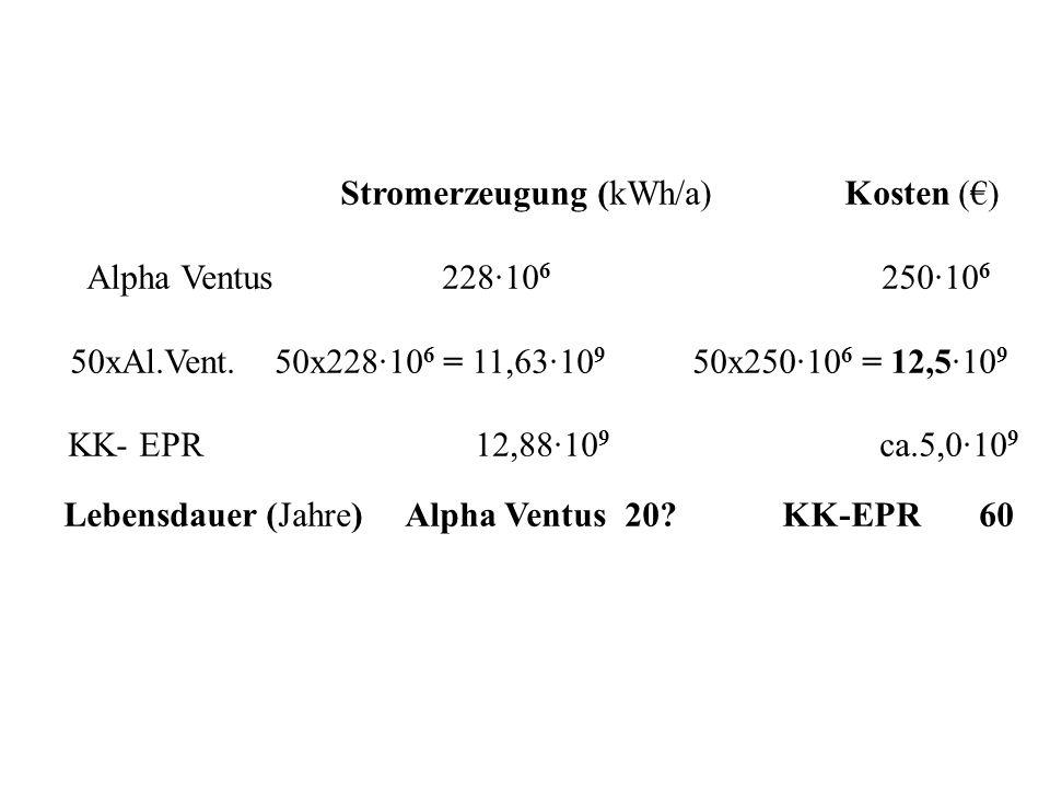 Stromerzeugung (kWh/a) Kosten () Alpha Ventus 22810 6 25010 6 50xAl.Vent. 50x22810 6 = 11,6310 9 50x25010 6 = 12,510 9 KK- EPR 12,8810 9 ca.5,010 9 Le