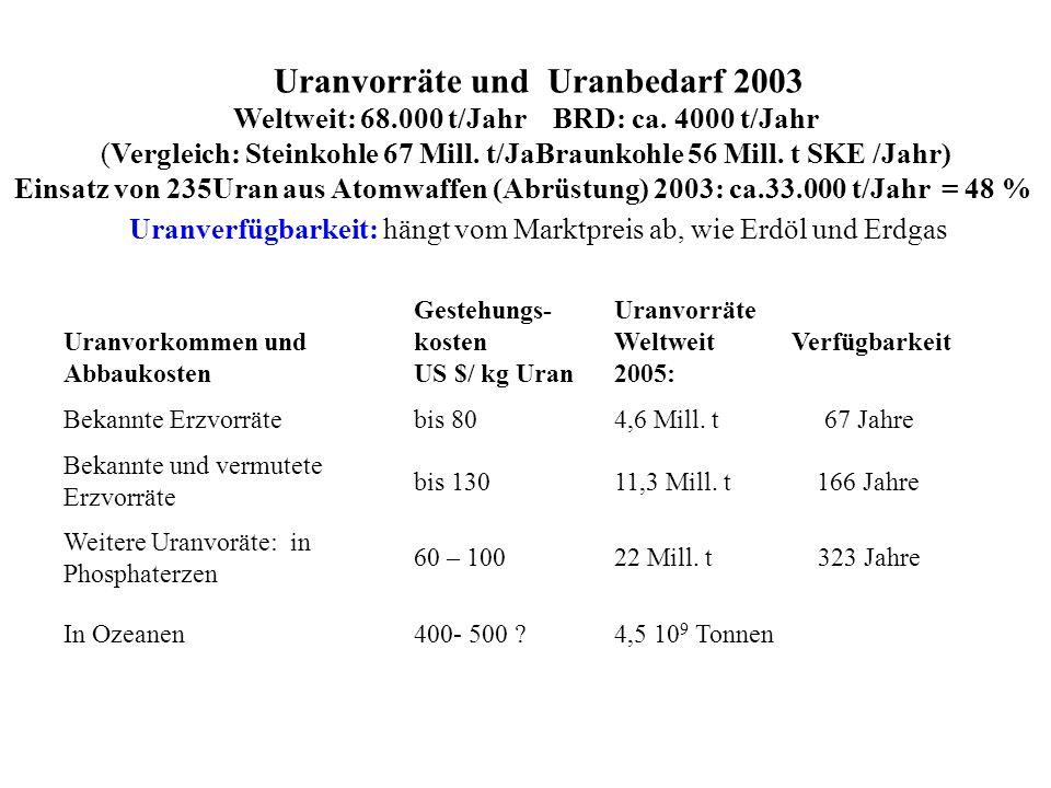 Uranvorräte und Uranbedarf 2003 Weltweit: 68.000 t/Jahr BRD: ca. 4000 t/Jahr (Vergleich: Steinkohle 67 Mill. t/JaBraunkohle 56 Mill. t SKE /Jahr) Eins