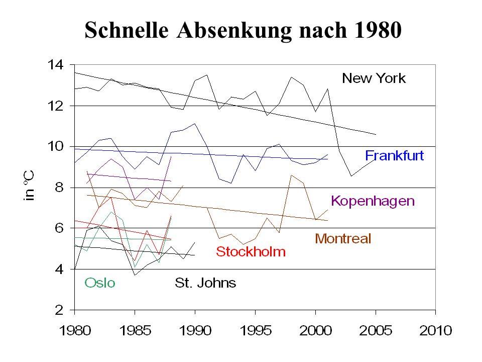 Schnelle Absenkung nach 1980