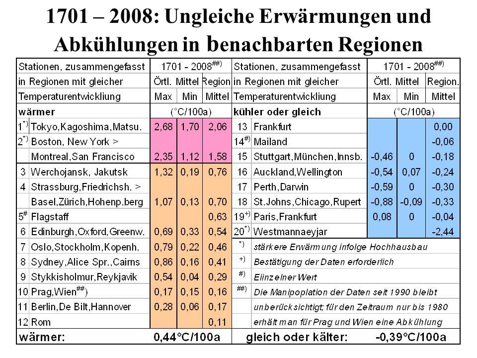 1701 – 2008: Ungleiche Erwärmungen und Abkühlungen in b enachbarten Regionen