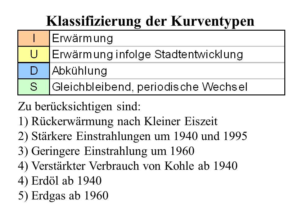 Klassifizierung der Kurventypen Zu berücksichtigen sind: 1) Rückerwärmung nach Kleiner Eiszeit 2) Stärkere Einstrahlungen um 1940 und 1995 3) Geringer